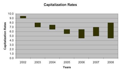 2008 cap rates